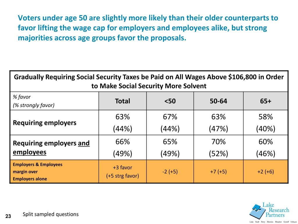 Voters under age 50 are slightly more likely than their older counterparts to favor lifting the wage cap for employers and employees alike, but strong majorities across age groups favor the proposals.