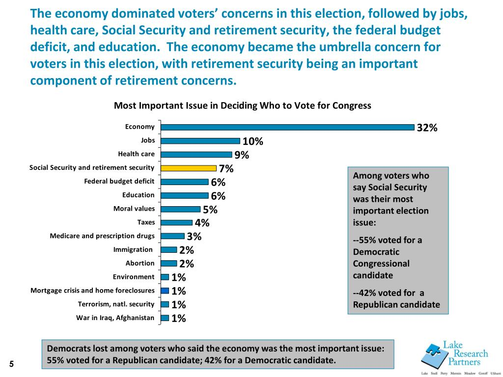 The economy dominated voters' concerns in this election, followed by jobs, health care, Social Security and retirement security, the federal budget deficit, and education.  The economy became the umbrella concern for voters in this election, with retirement security being an important component of retirement concerns.