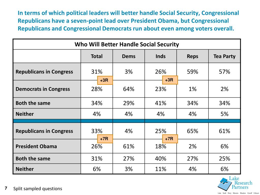 In terms of which political leaders will better handle Social Security, Congressional Republicans have a seven-point lead over President Obama, but Congressional Republicans and Congressional Democrats run about even among voters overall.
