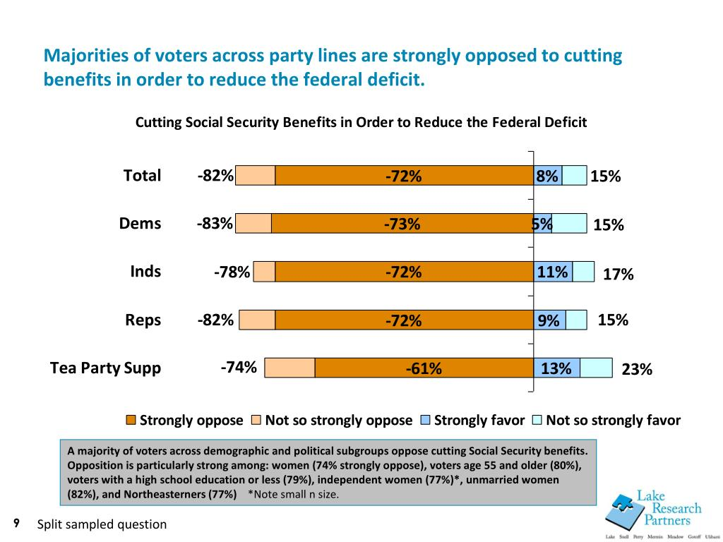 Majorities of voters across party lines are strongly opposed to cutting benefits in order to reduce the federal deficit.