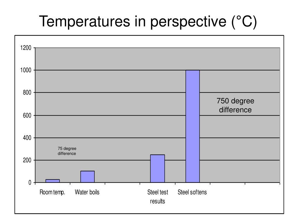 Temperatures in perspective (