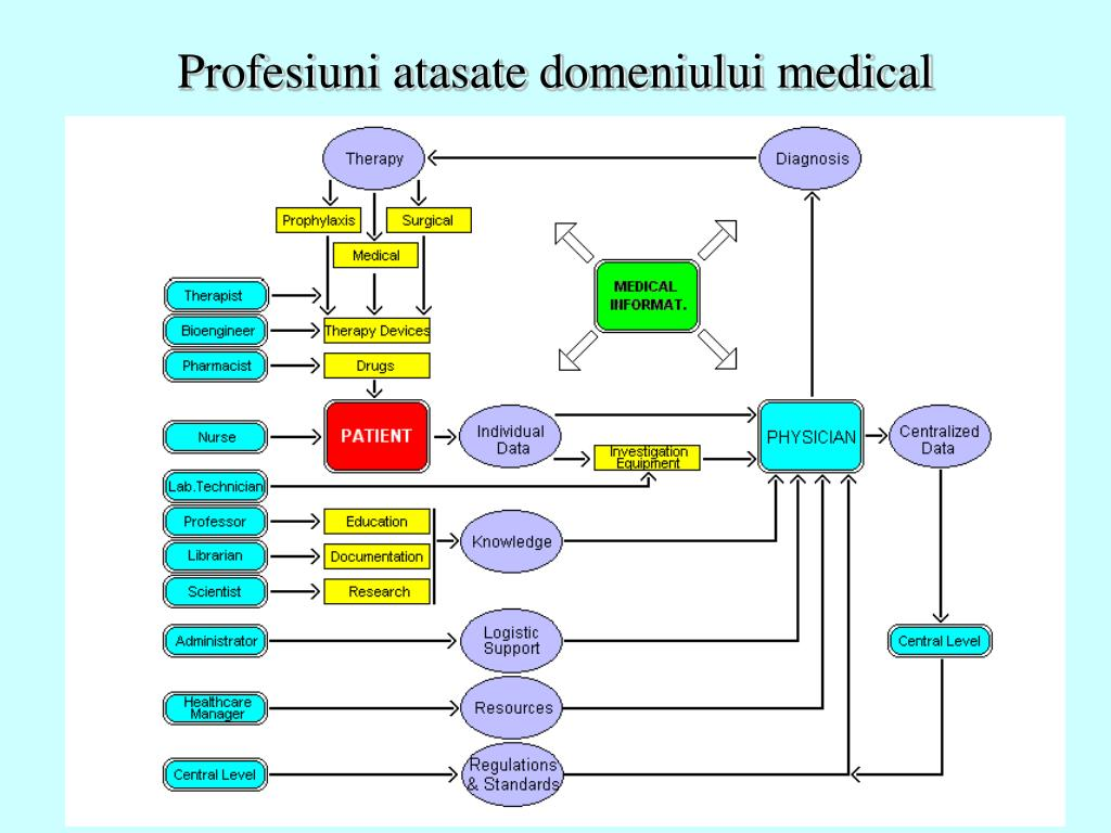 Profesiuni atasate domeniului medical