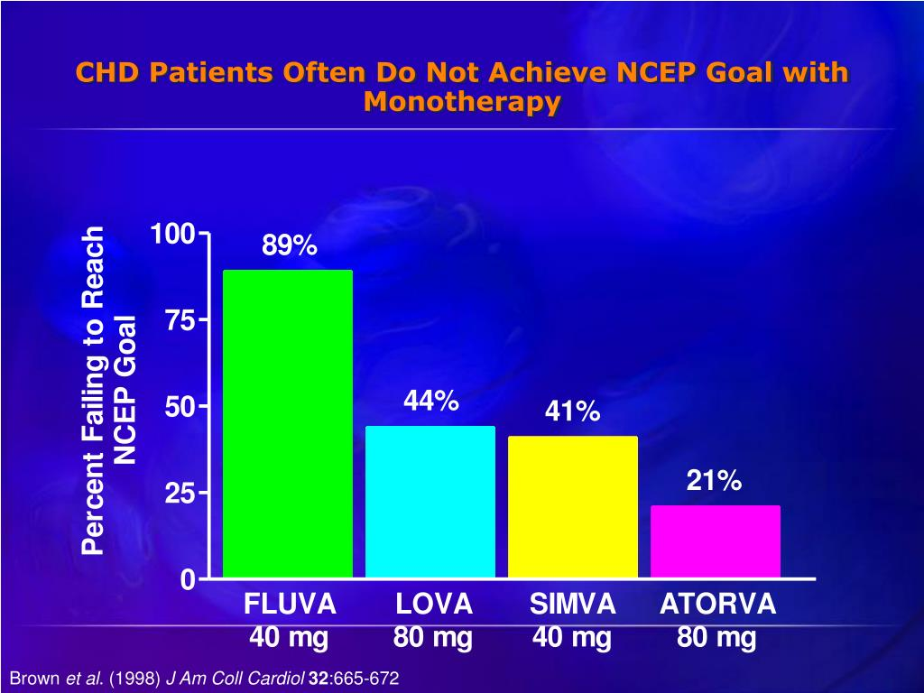 CHD Patients Often Do Not Achieve NCEP Goal with Monotherapy