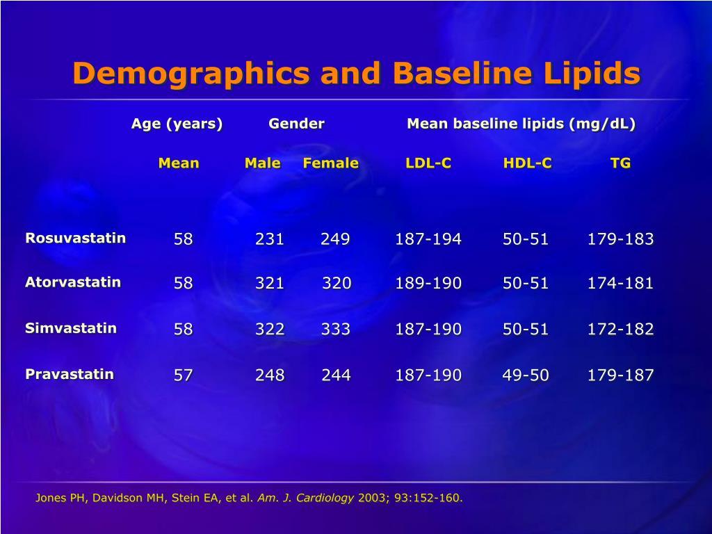 Demographics and Baseline Lipids