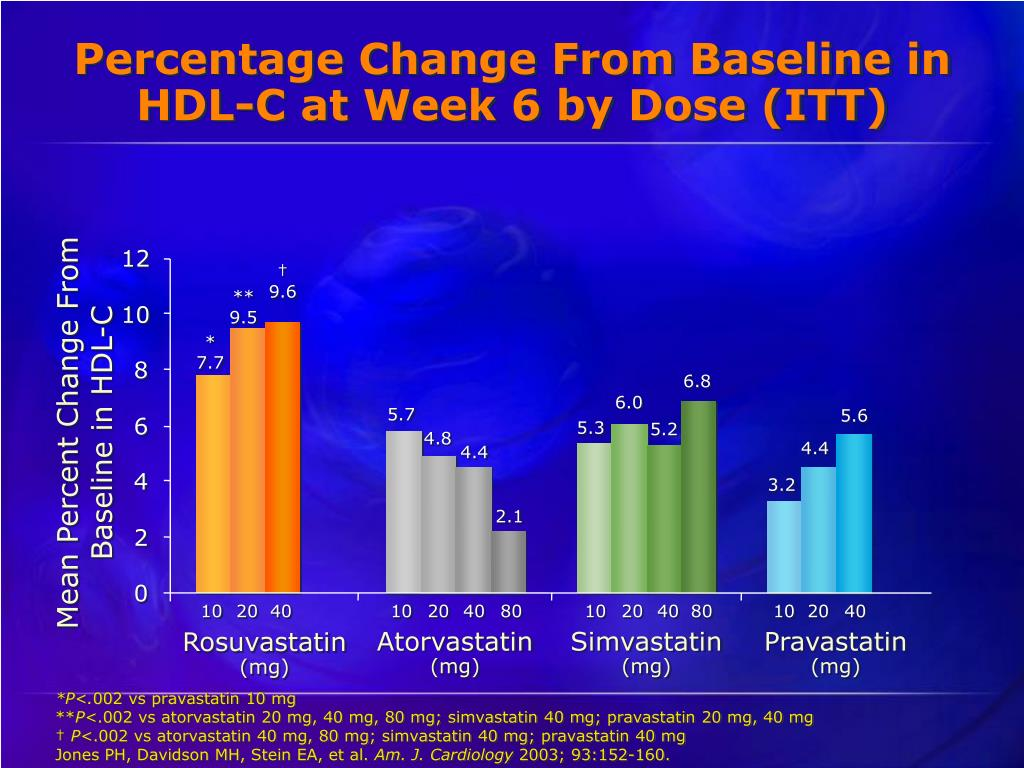 Percentage Change From Baseline in