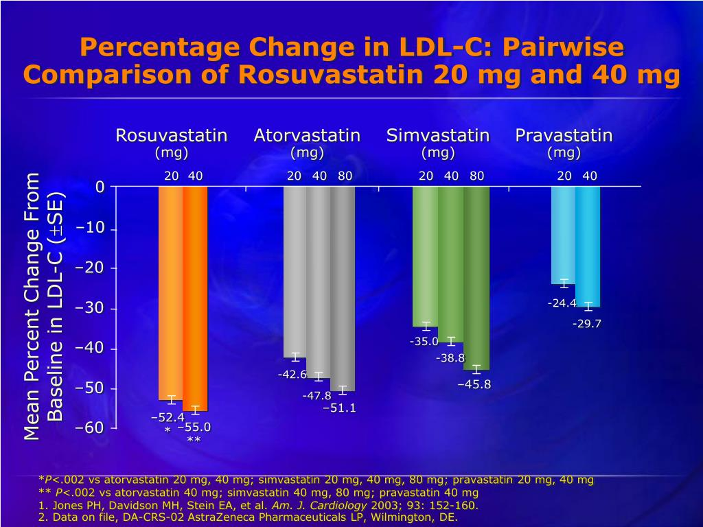 Percentage Change in LDL-C: Pairwise Comparison of Rosuvastatin 20 mg and 40 mg