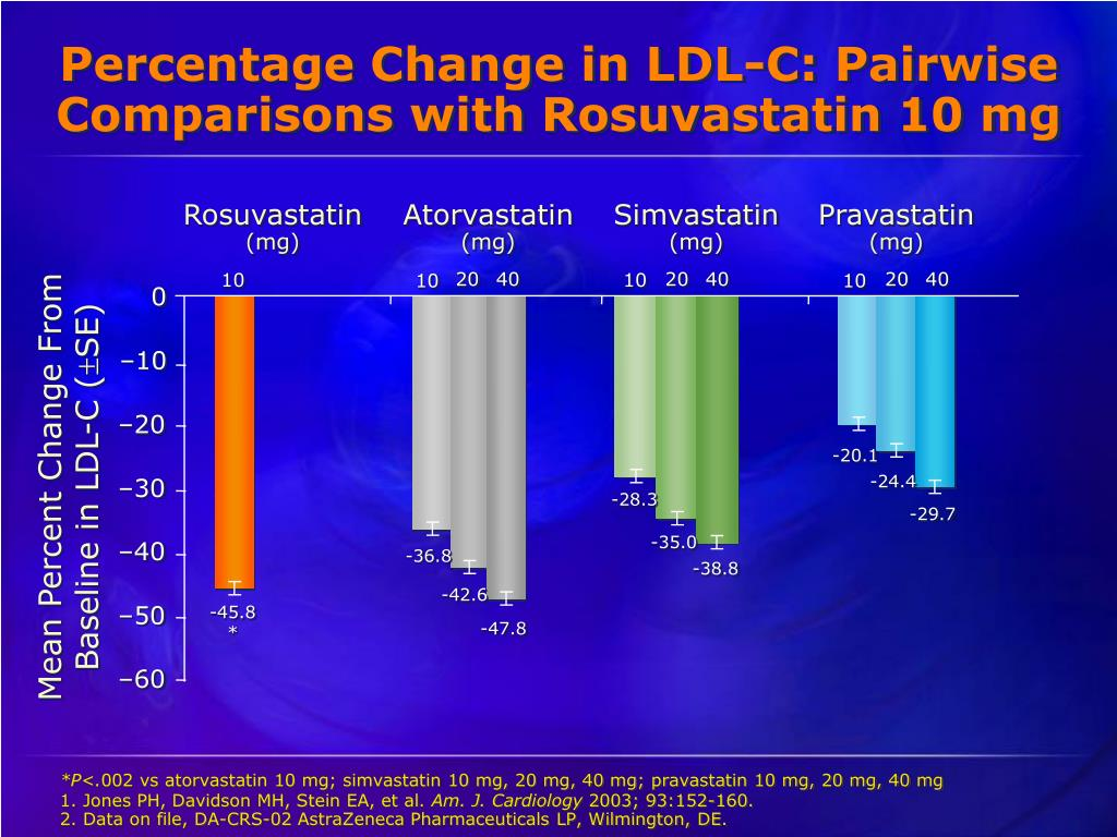 Percentage Change in LDL-C: Pairwise Comparisons with Rosuvastatin 10 mg