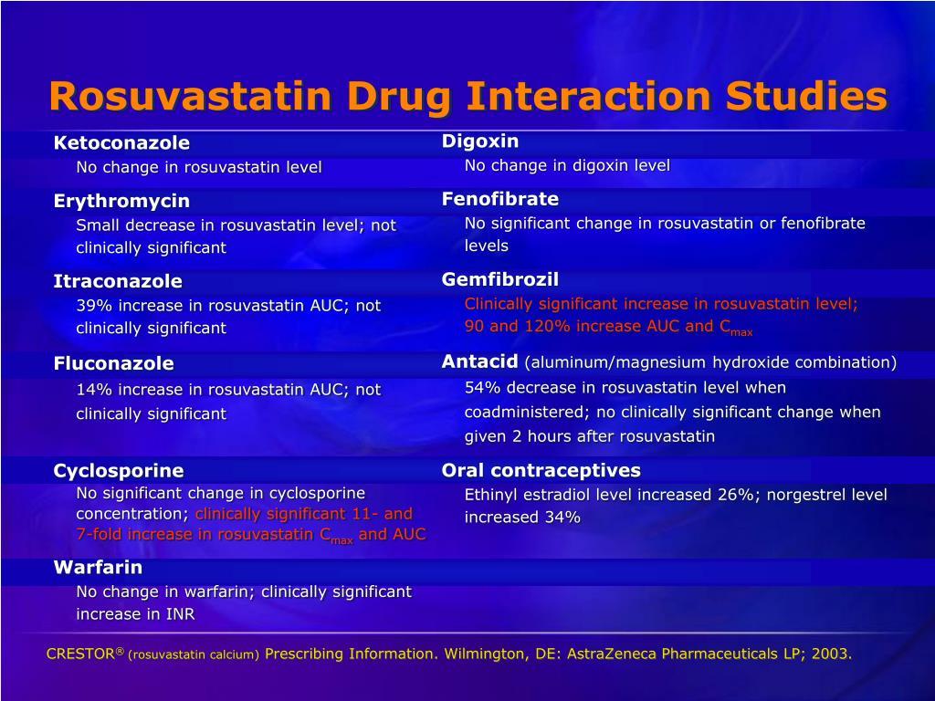 Rosuvastatin Drug Interaction Studies