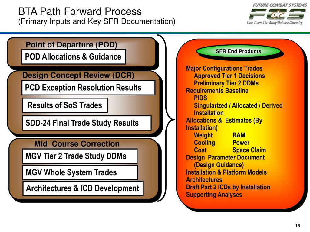 BTA Path Forward Process