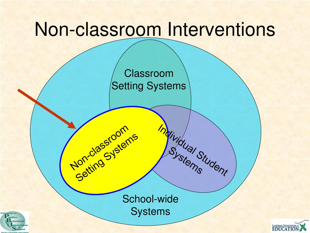 Non-classroom Interventions