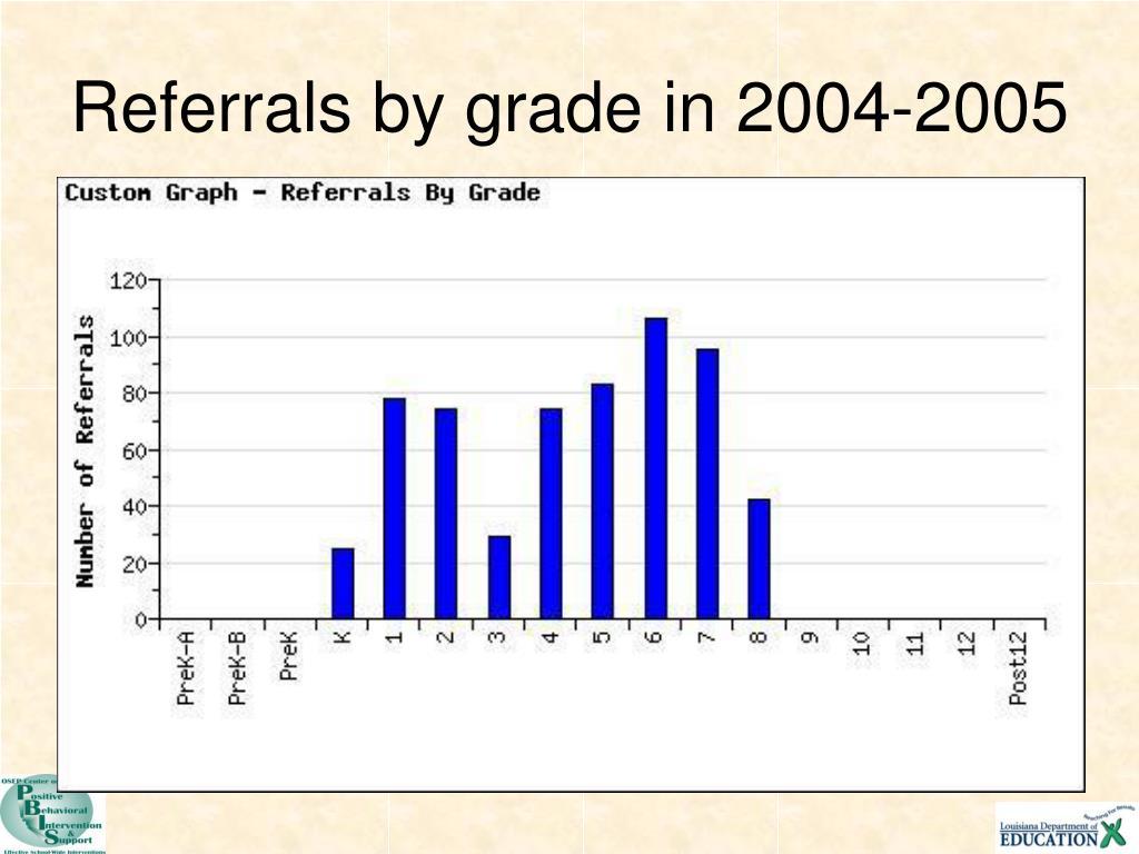 Referrals by grade in 2004-2005