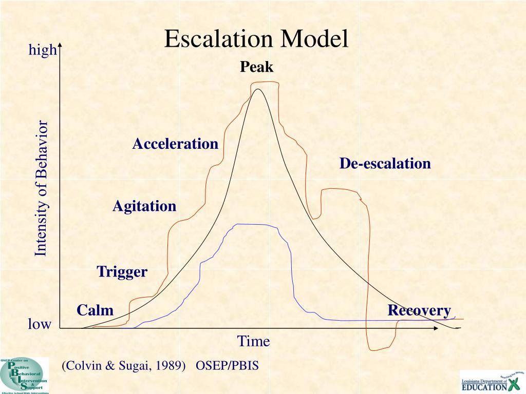 Escalation Model