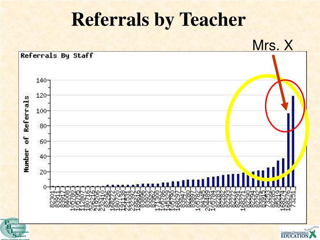Referrals by Teacher