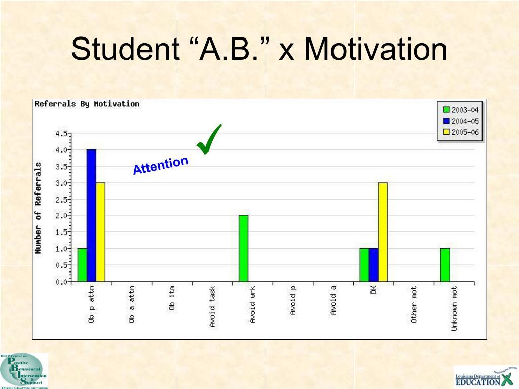 "Student ""A.B."" x Motivation"