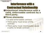 interference with a contractual relationship