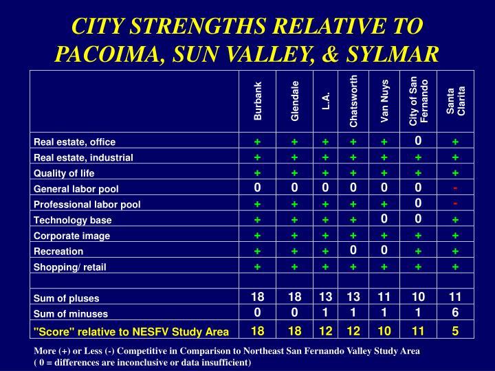 CITY STRENGTHS RELATIVE TO PACOIMA, SUN VALLEY, & SYLMAR