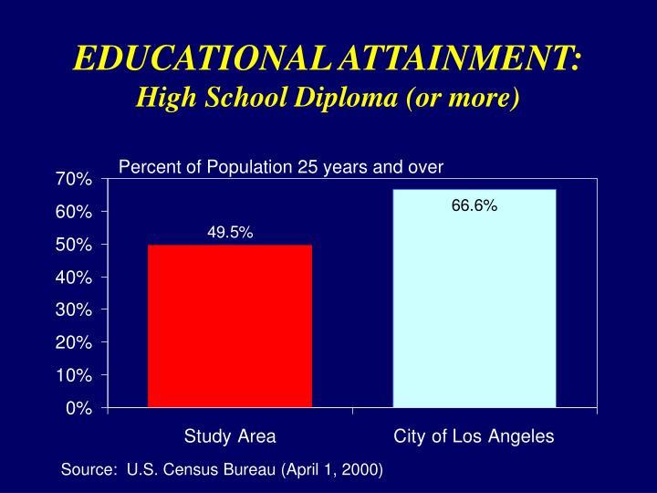 EDUCATIONAL ATTAINMENT: