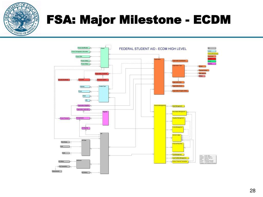 FSA: Major Milestone - ECDM
