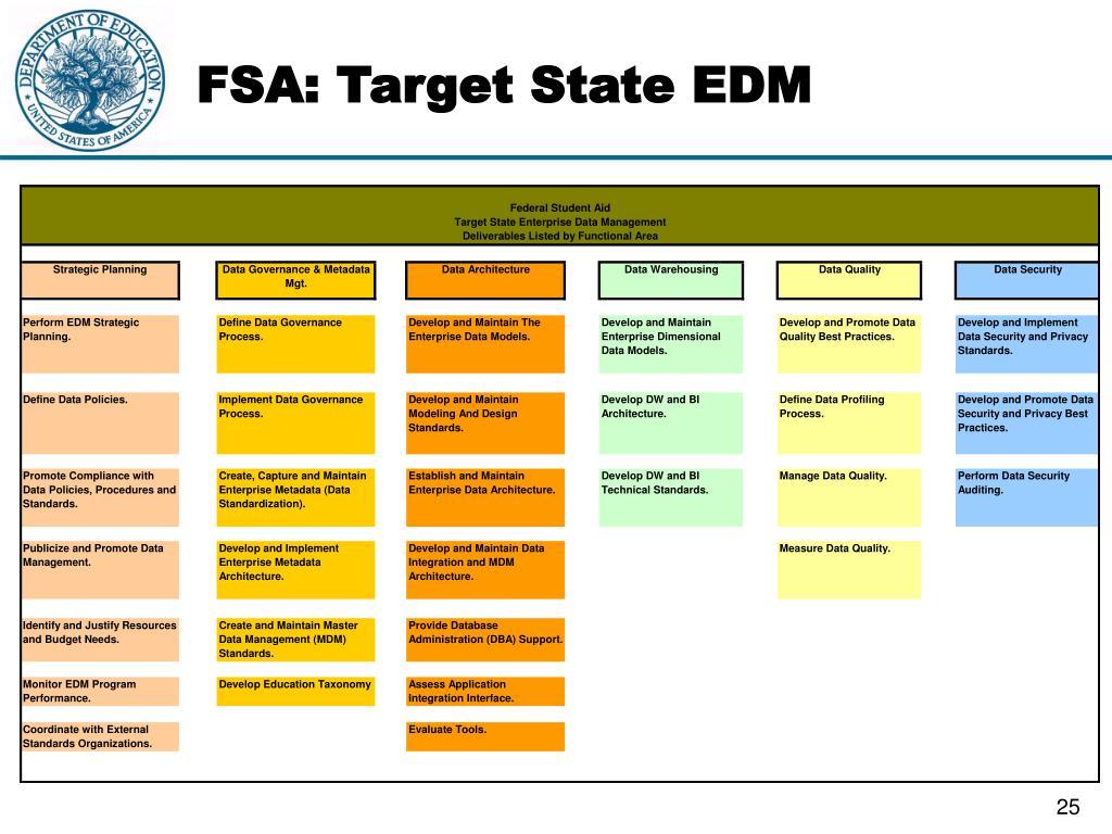 FSA: Target State EDM
