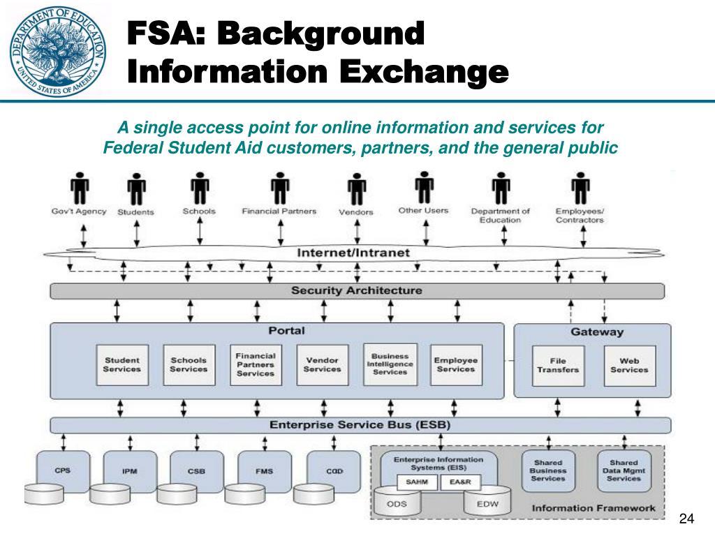 FSA: Background