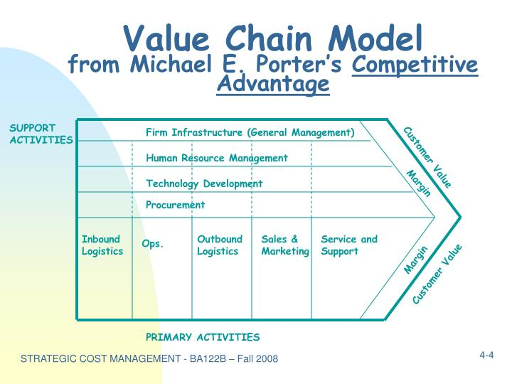 Michael porter value chain model pictures to pin on - Porter s model of competitive advantage ...
