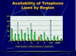 availability of telephone lines by region