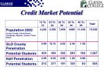 credit market potential