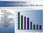 alignment to the vision use of goals objectives more results