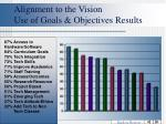 alignment to the vision use of goals objectives results
