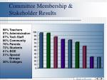 committee membership stakeholder results