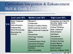 curriculum integration enhancement skill grade level examples