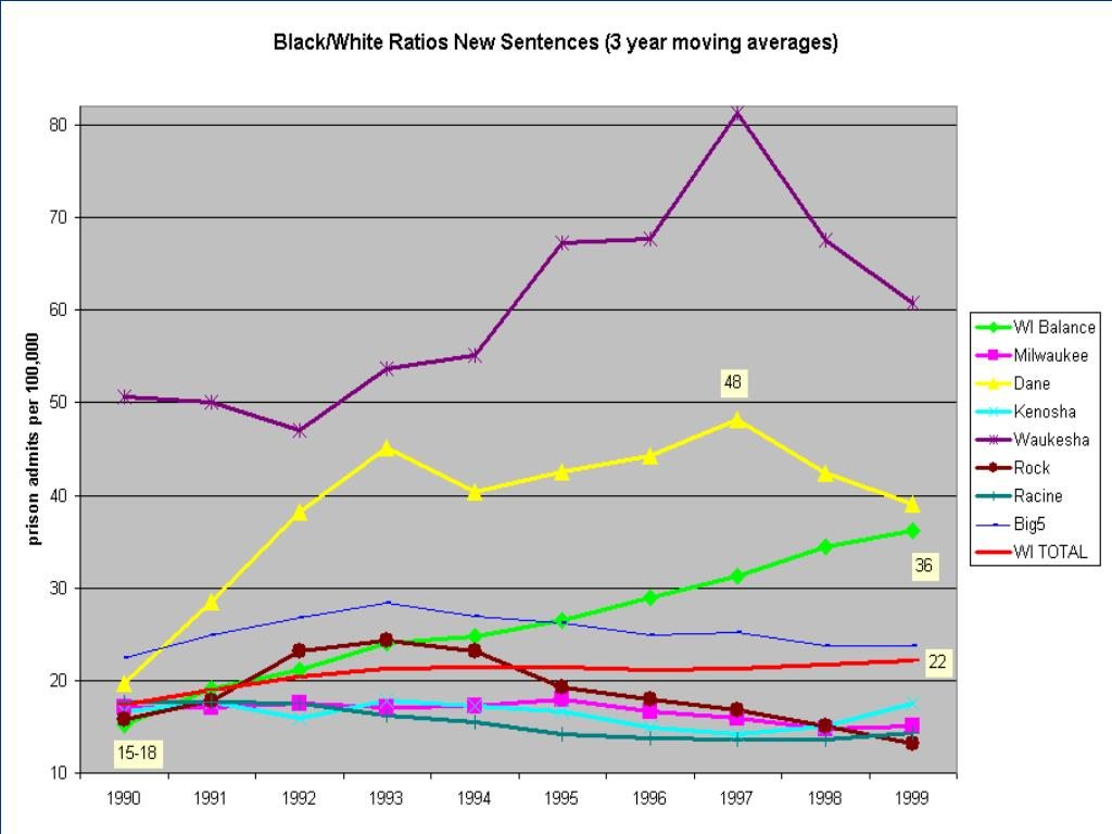 Compare Counties, New Sentences B/w ratio