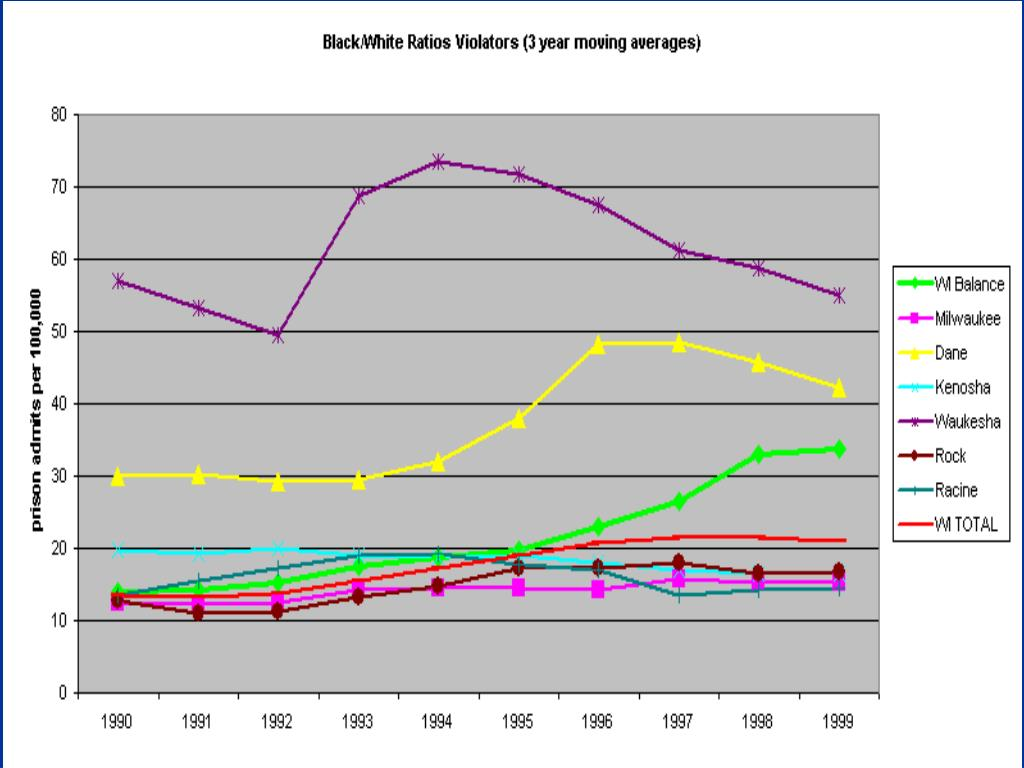 Compare Counties, Violations B/W ratio