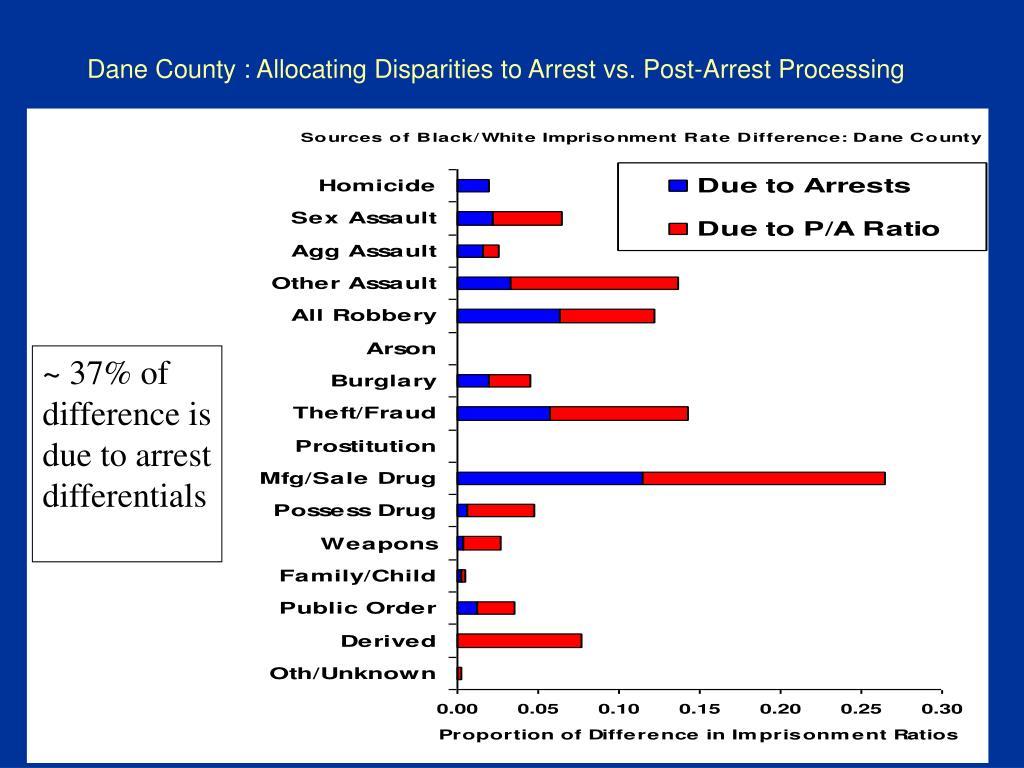 Dane County : Allocating Disparities to Arrest vs. Post-Arrest Processing