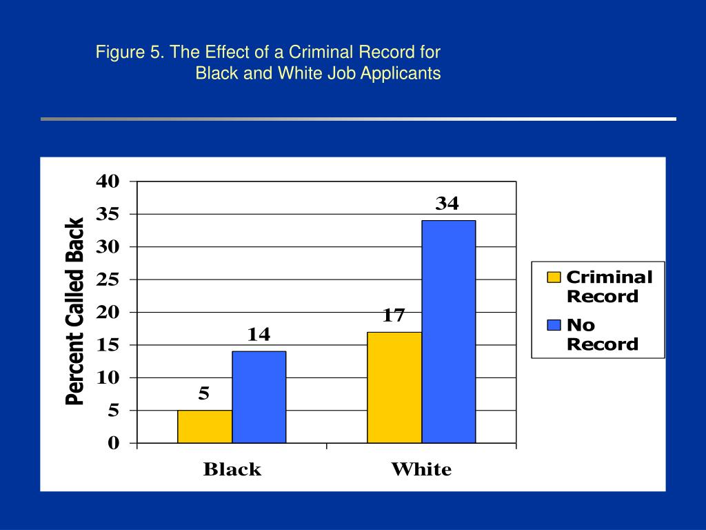 Figure 5. The Effect of a Criminal Record for