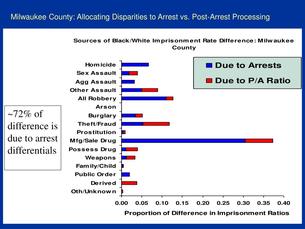 Milwaukee County: Allocating Disparities to Arrest vs. Post-Arrest Processing