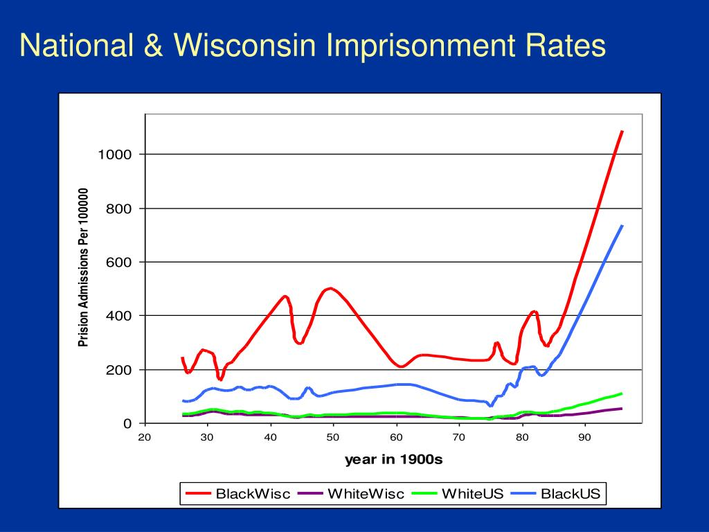 National & Wisconsin Imprisonment Rates