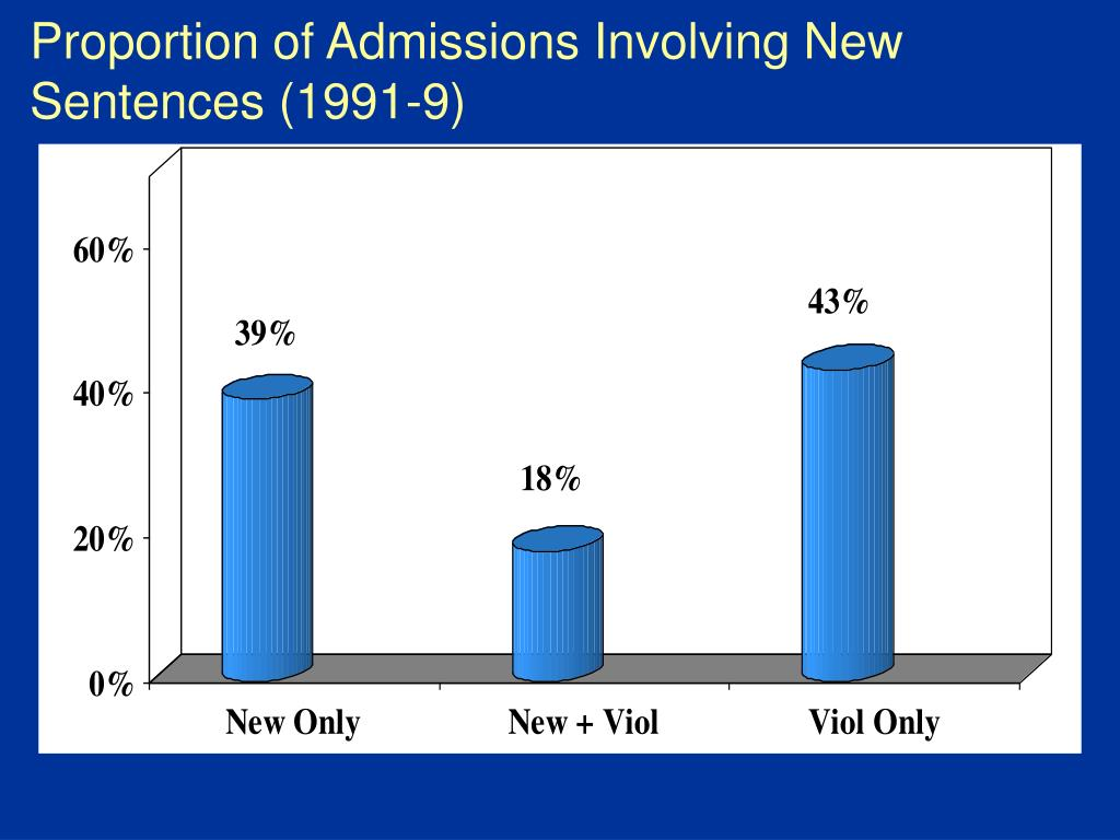 Proportion of Admissions Involving New Sentences (1991-9)
