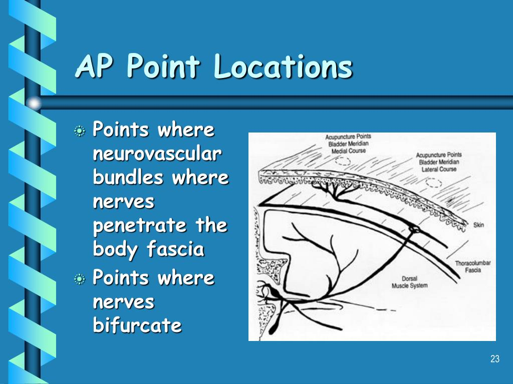 AP Point Locations