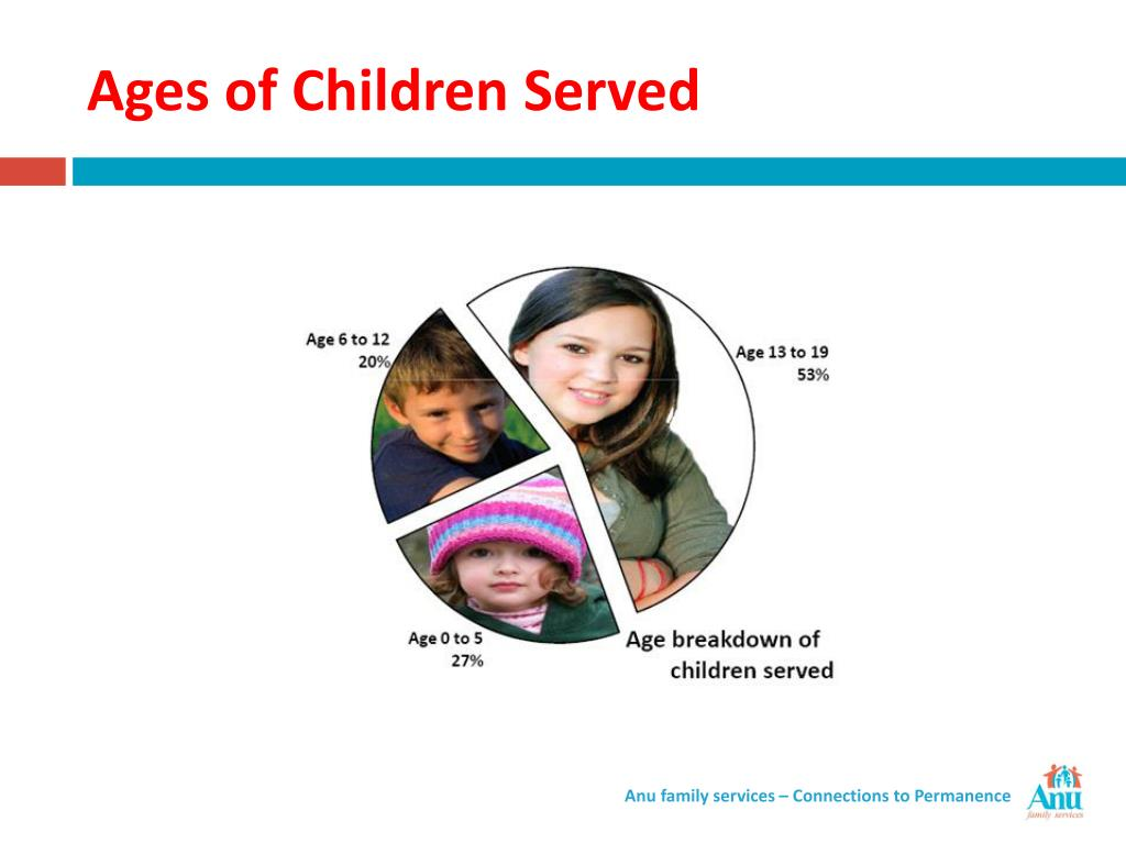 Ages of Children Served