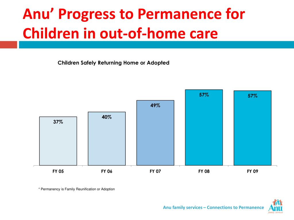 Anu' Progress to Permanence for Children in out-of-home care