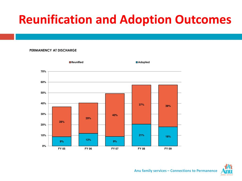 Reunification and Adoption Outcomes
