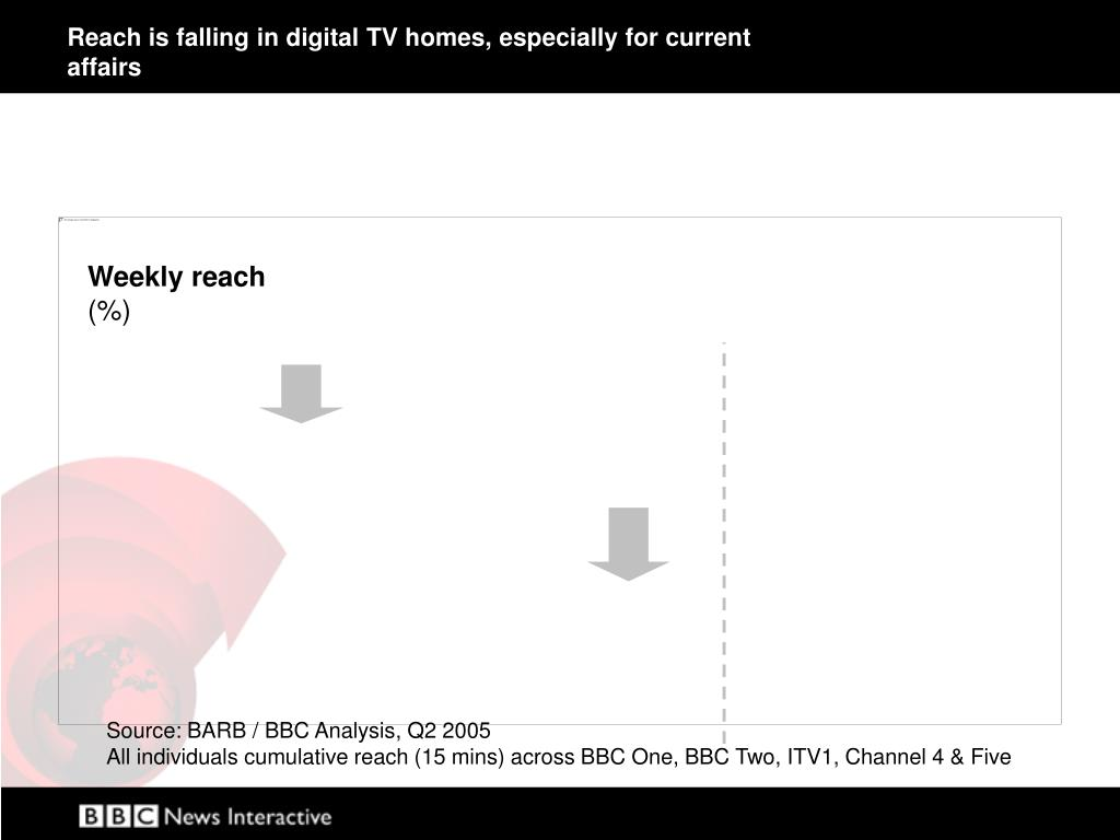 Reach is falling in digital TV homes, especially for current affairs