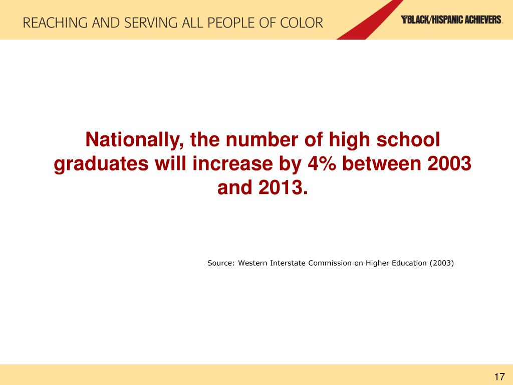 Nationally, the number of high school graduates will increase by 4% between 2003 and 2013.