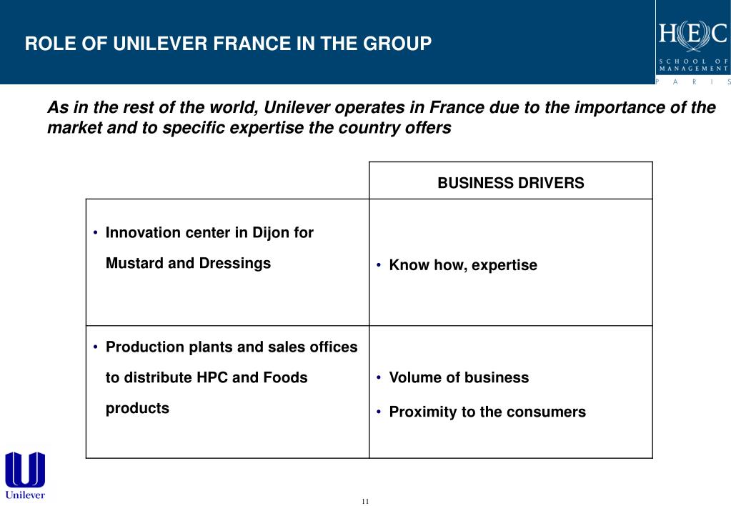 ROLE OF UNILEVER FRANCE IN THE GROUP