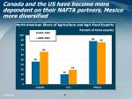 canada and the us have become more dependent on their nafta partners mexico more diversified
