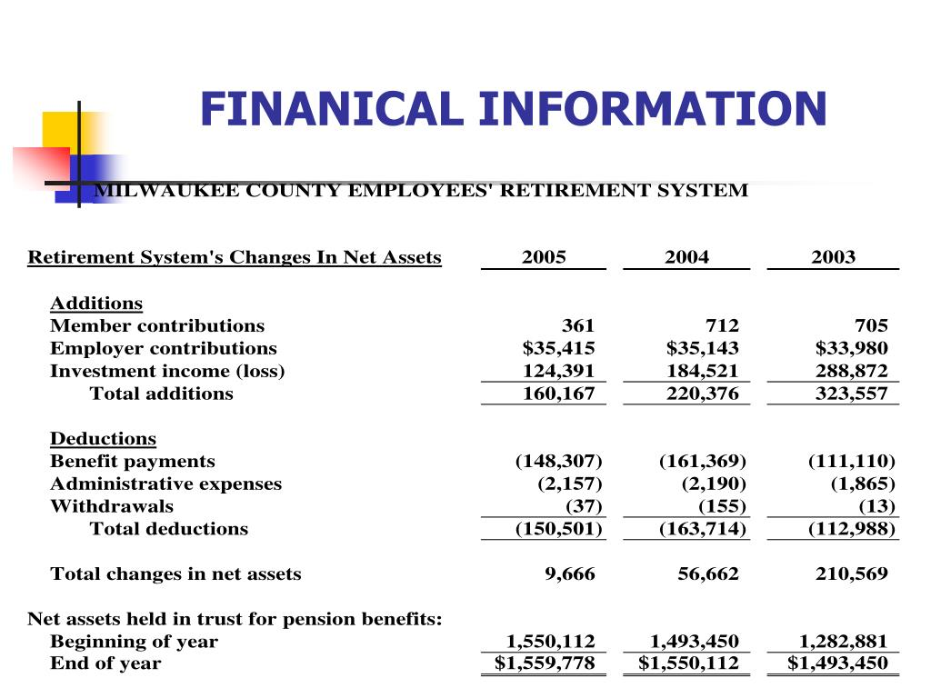 FINANICAL INFORMATION