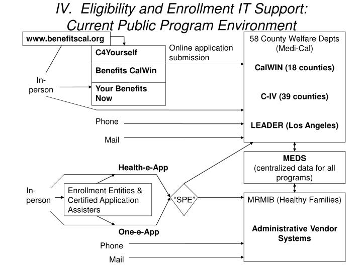 IV.  Eligibility and Enrollment IT Support: