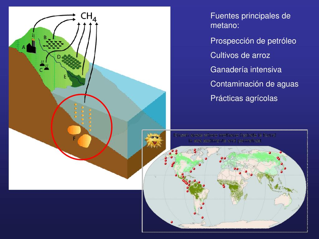 Fuentes principales de metano: