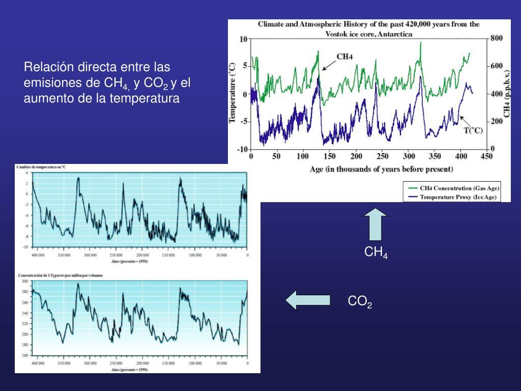 Relación directa entre las emisiones de CH
